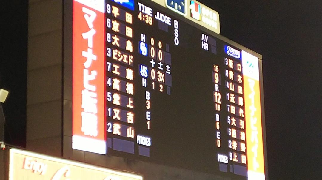 9回田島等5投手炎上、6点差を追いつかれ延長でサヨナラ負け